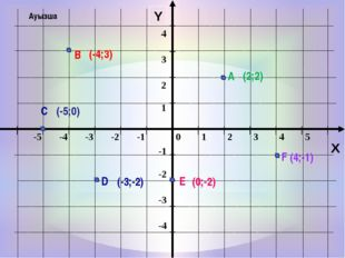 Y X А В С D Е F (-4;3) (2;2) (4;-1) (-5;0) (-3;-2) (0;-2) Ауызша 0 1 2 3 4 5
