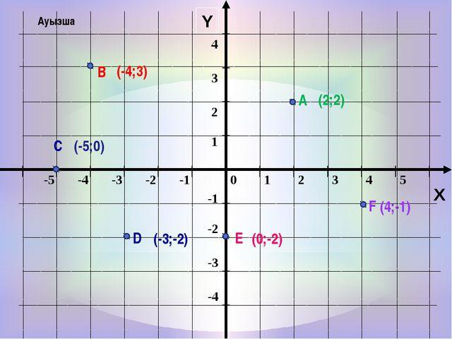 Y X А В С D Е F (-4;3) (2;2) (4;-1) (-5;0) (-3;-2) (0;-2) Ауызша 0 1 2 3 4 5...
