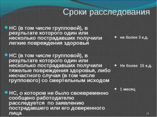 Сроки расследования  НС (в том числе групповой), в результате которого