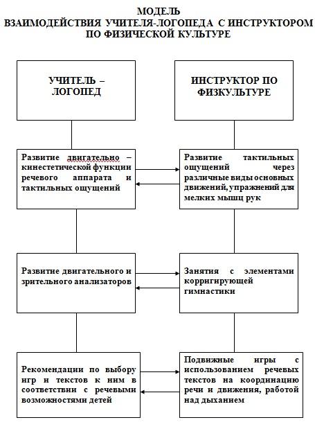 модель взаимодействия с физинструктором