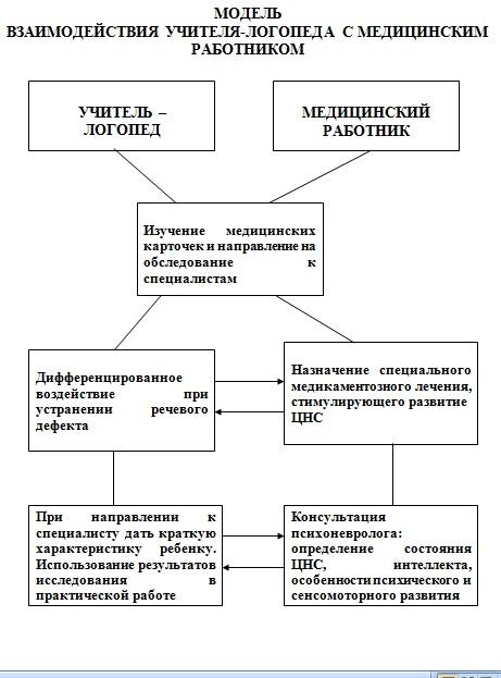 модель взаимодействия с медработником