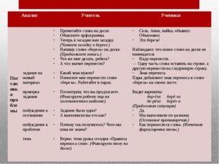 Анализ Учитель Ученики Постановка проблемы задание на новый материал проверка
