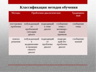 Классификация методов обучения Методы Проблемно-диалогические Традицион-ные п
