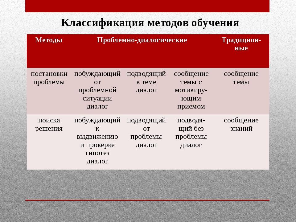Классификация методов обучения Методы Проблемно-диалогические Традицион-ные п...