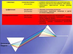 задачи Физические словесныекоммуникативные результатыразвивать монологическ