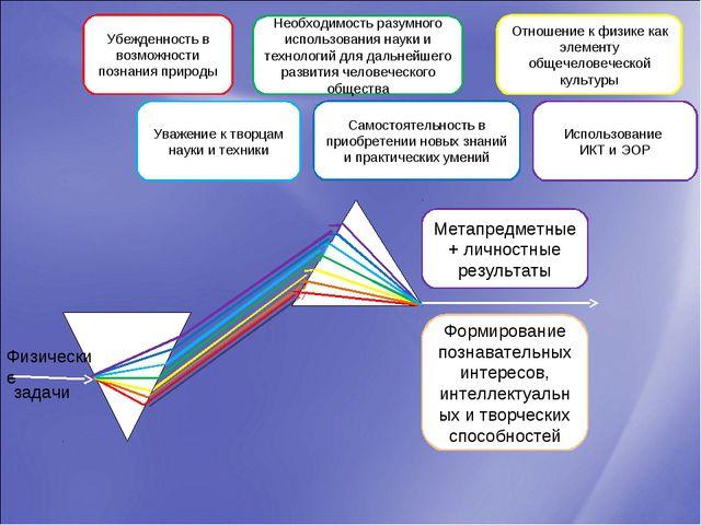 задачи Физические Метапредметные + личностные результаты Формирование познава...