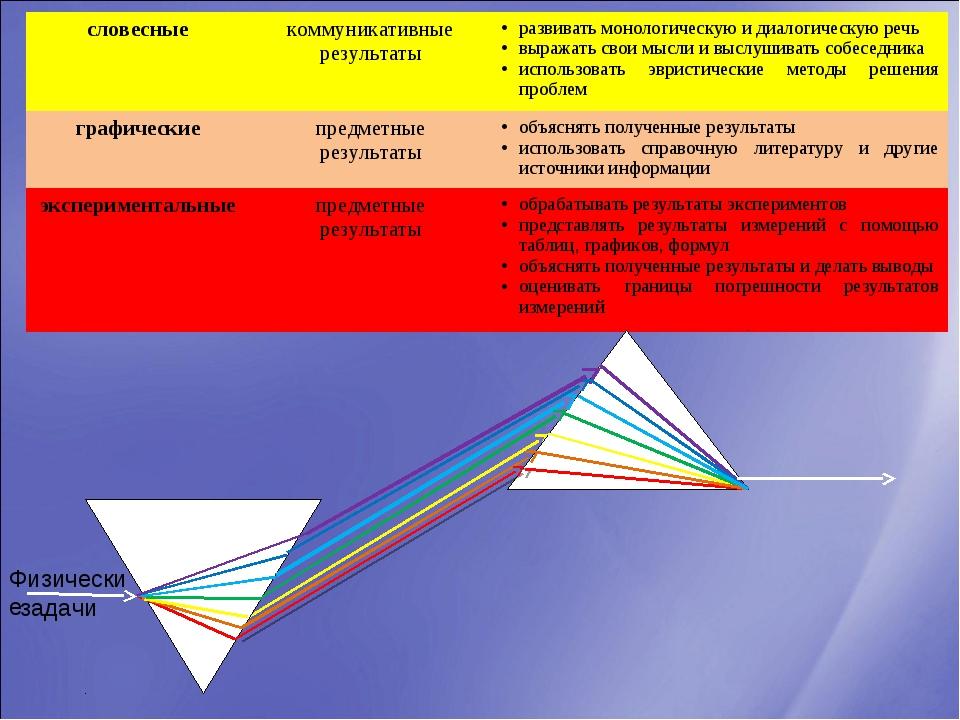 задачи Физические словесныекоммуникативные результатыразвивать монологическ...