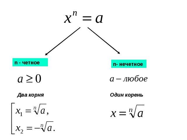 n - четное n- нечетное Два корня Один корень