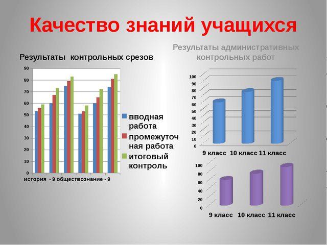 Качество знаний учащихся Результаты контрольных срезов Результаты администрат...