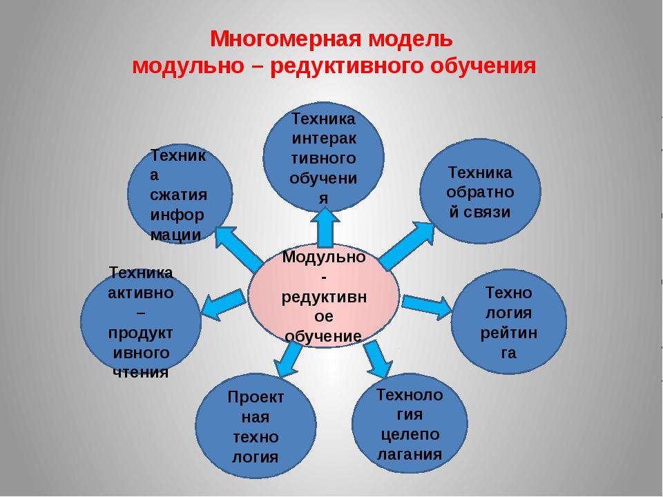 Техника сжатия информации Техника активно – продуктивного чтения Проект ная т...
