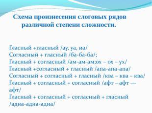 Схема произнесения слоговых рядов различной степени сложности.