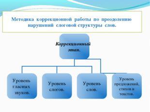 Методика коррекционной работы по преодолению нарушений слоговой структуры слов.