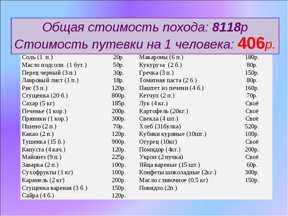 Список продуктов Общая стоимость похода: 8118р Стоимость путевки на 1 человек...