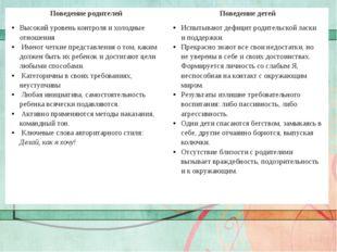 Заголовок слайда Текст слайда Поведениеродителей Поведениедетей Высокийурове