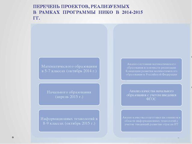 ПЕРЕЧЕНЬ ПРОЕКТОВ, РЕАЛИЗУЕМЫХ В РАМКАХ ПРОГРАММЫ НИКО В 2014-2015 ГГ.