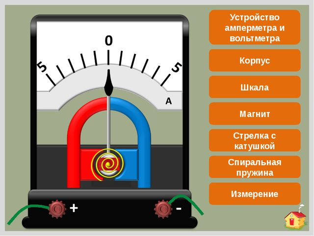 Устройство амперметра и вольтметра Корпус Шкала Магнит Спиральная пружина Ст...