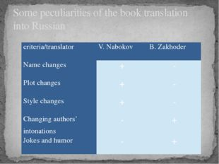 Some peculiarities of the book translation into Russian criteria/translator V