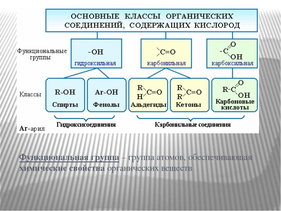 Функциональная группа – группа атомов, обеспечивающая химические свойства ор...