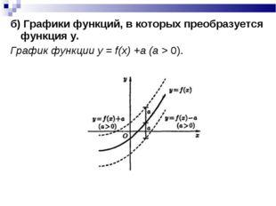 б) Графики функций, в которых преобразуется функция y. График функции у = f(x