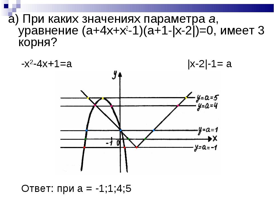 а) При каких значениях параметра a, уравнение (a+4x+x2-1)(a+1-|x-2|)=0, имеет...