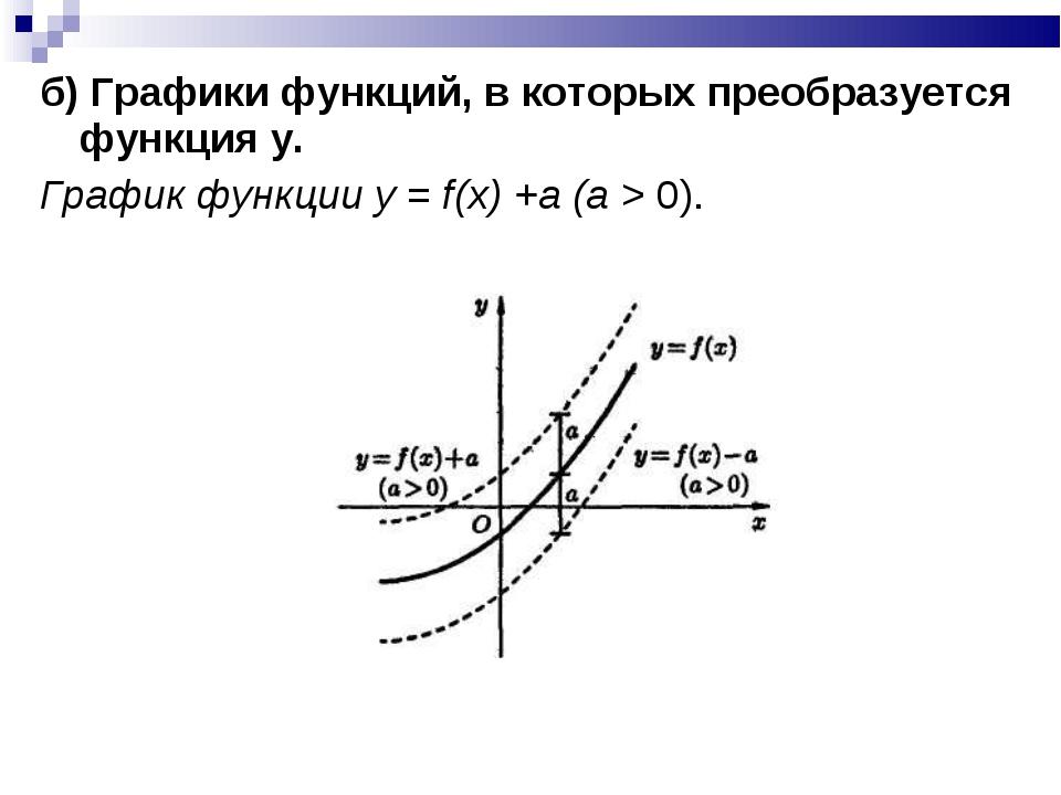 б) Графики функций, в которых преобразуется функция y. График функции у = f(x...