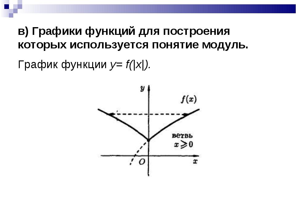 в) Графики функций для построения которых используется понятие модуль. График...