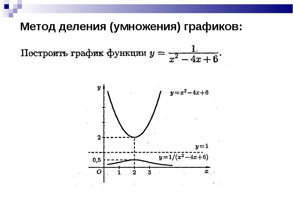 Метод деления (умножения) графиков:
