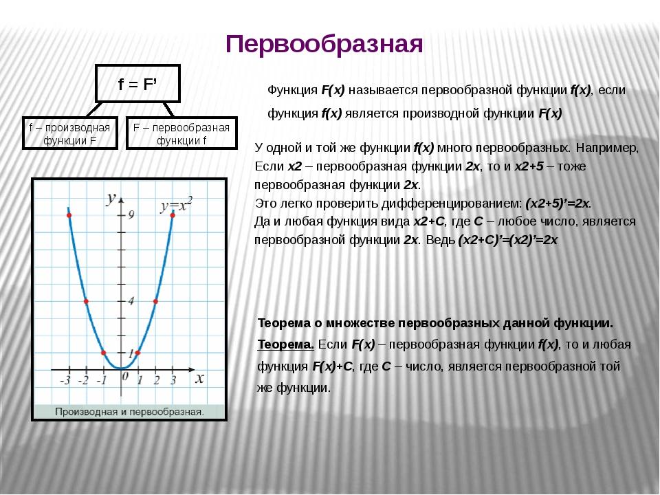 Первообразная f = F' f – производная функции F F – первообразная функции f Фу...
