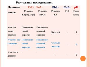 Результаты исследования . Наличие ионов Fe2+ Fe3+ Pb2+ Cu2+ рН Реактив K3[Fe