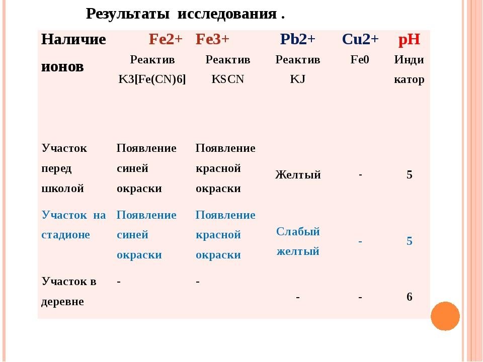 Результаты исследования . Наличие ионов Fe2+ Fe3+ Pb2+ Cu2+ рН Реактив K3[Fe...