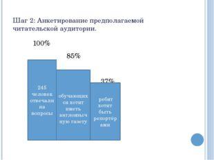 Шаг 2: Анкетирование предполагаемой читательской аудитории. 100% 85% 37% 245