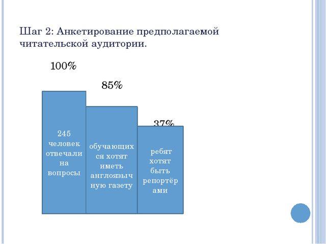 Шаг 2: Анкетирование предполагаемой читательской аудитории. 100% 85% 37% 245...