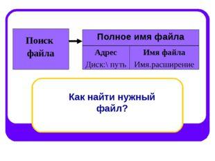 Полное имя файла Поиск файла Адрес Диск:\ путь Имя файла Имя.расширение Как н