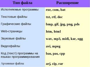 Тип файлаРасширение Исполняемые программыexe, com, bat Текстовые файлыtxt,