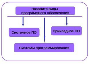 Назовите виды программного обеспечения Системное ПО Системы программирования
