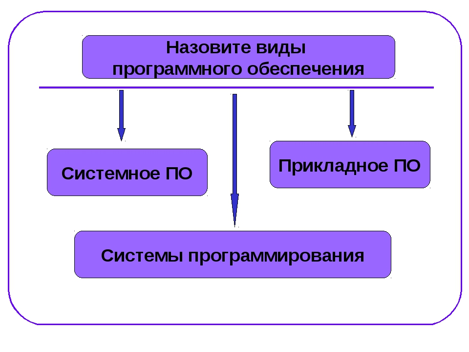 Назовите виды программного обеспечения Системное ПО Системы программирования...