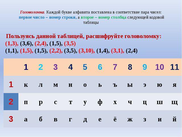 Головоломка. Каждой букве алфавита поставлена в соответствие пара чисел: перв...