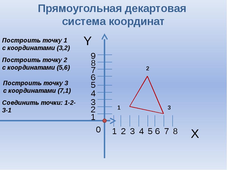 Y X 0 Прямоугольная декартовая система координат 1 2 3 4 5 6 7 8 1 2 3 4 5 6...