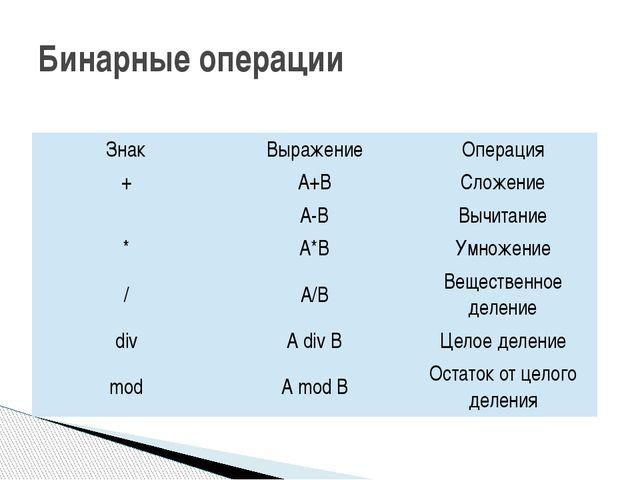 Бинарные операции Знак Выражение Операция + А+В Сложение  А-В Вычитание * А*...
