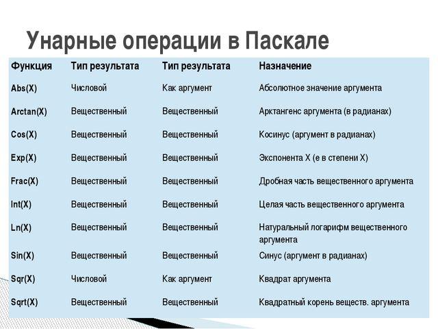 Унарные операции в Паскале Функция Тип результата Тип результата Назначение A...