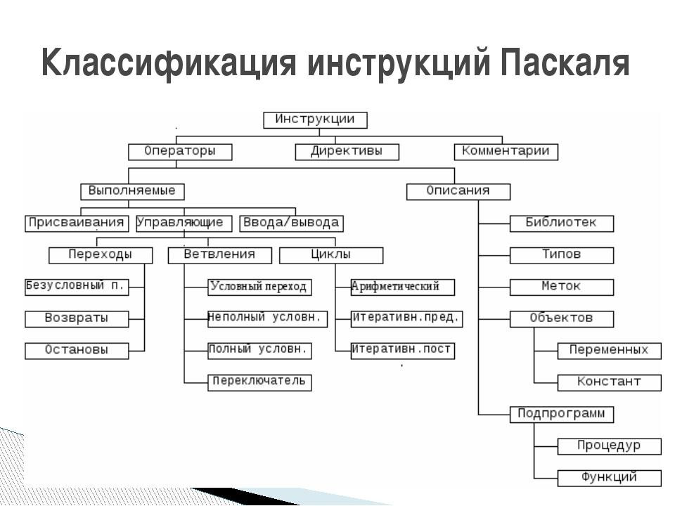 Классификация инструкций Паскаля