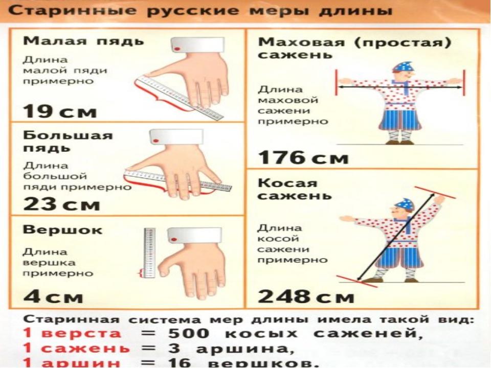 Картинки с мерами длины