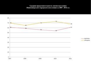 Средняя продолжительность жизни населения Новохопёрского городского поселения