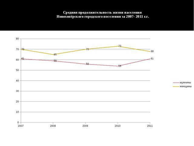 Средняя продолжительность жизни населения Новохопёрского городского поселения...