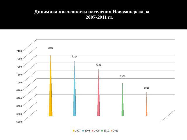 Динамика численности населения Новохоперска за 2007-2011 гг.