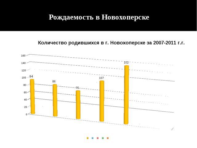 Рождаемость в Новохоперске