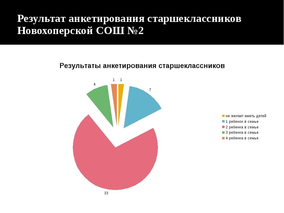 Результат анкетирования старшеклассников Новохоперской СОШ №2