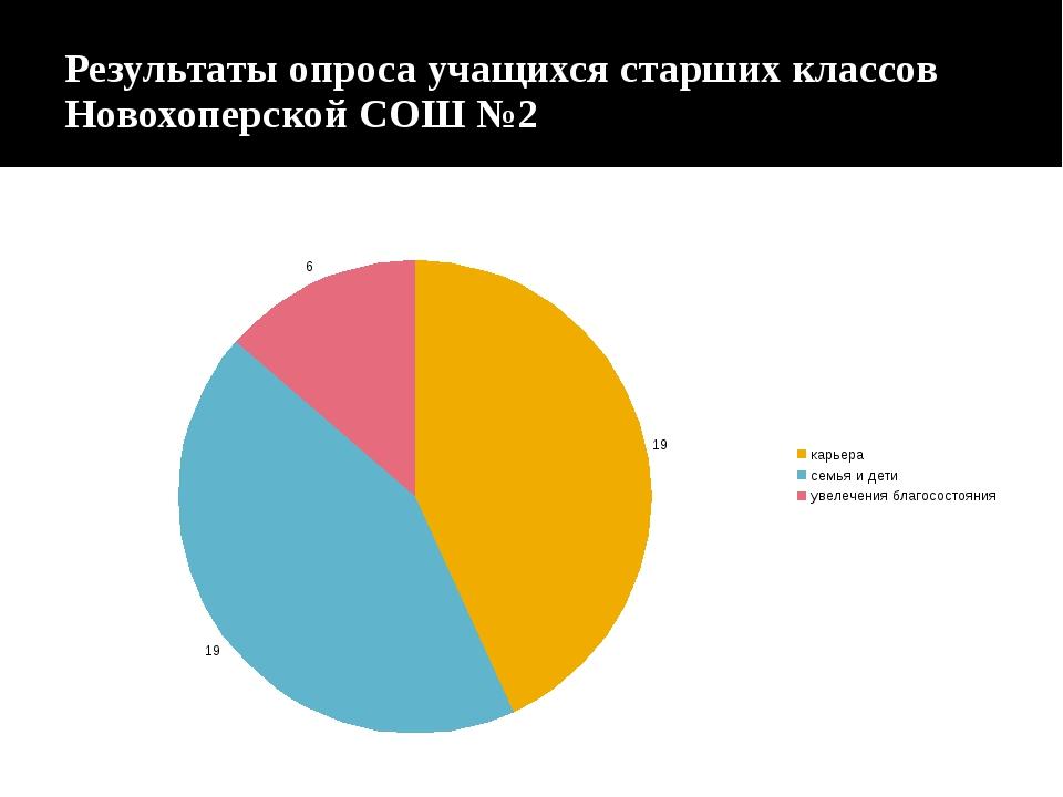 Результаты опроса учащихся старших классов Новохоперской СОШ №2