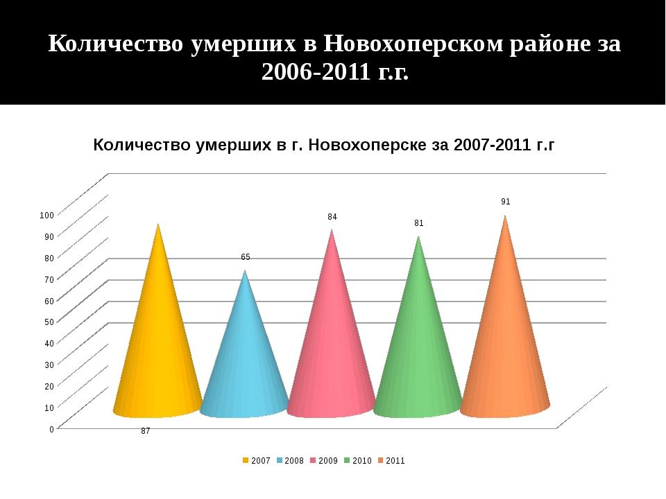 Количество умерших в Новохоперском районе за 2006-2011 г.г.