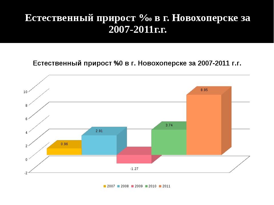 Естественный прирост %0 в г. Новохоперске за 2007-2011г.г.